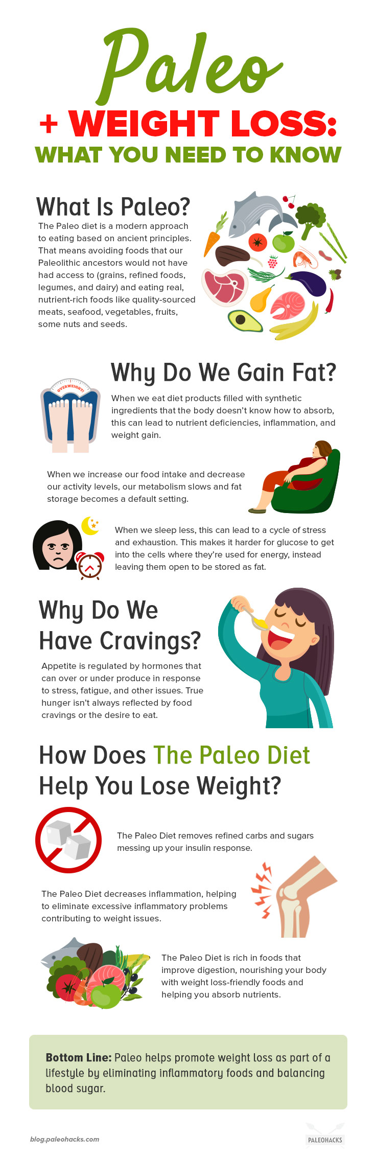 the 7-day natural paleo weight loss meal plan | paleohacks